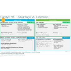 CISCO Advantage licence pro 24 portový swich na 3 roky, C9200L-DNA-A-24-3Y